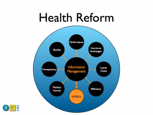Information Management at Center of Reform
